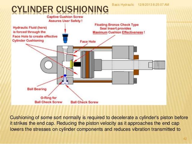 The Power Of Hydraulic Cylinders Gulf Coast Air Hydraulics