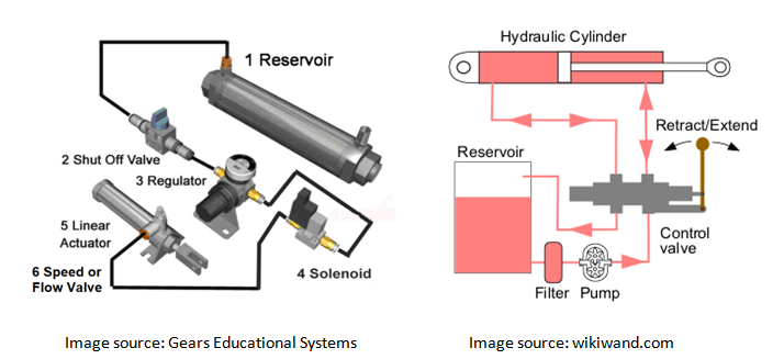 Assessing the Pros and Cons of Pneumatic and Hydraulic